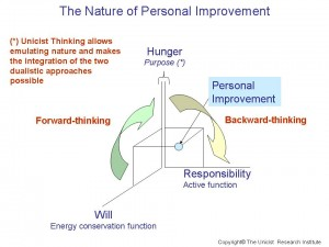 The nature of personal improvement