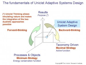 Unicist Adaptive System Design