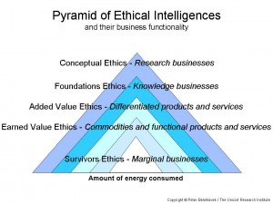Pyramid of Ethical Intelligences