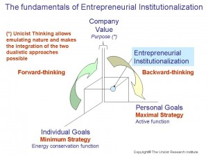 Unicist Entrepreneurial Institutionalization