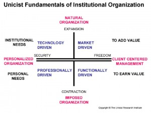 Unicist Fundamentals of Institutional Organization