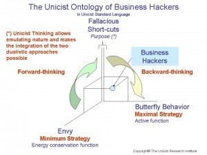 unicist ontology of business hackers