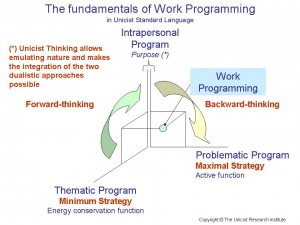 The fundamentals of work programming
