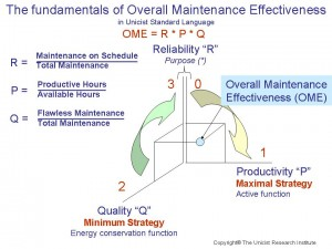unicist-overall-maintenance-effectiveness