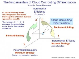 cloud-computing-differentiation
