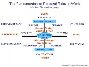 Unicist Fundamentals of Personal Roles at Work