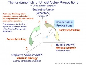 unicist-value-propositions