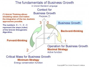 Fundamentals of Business Growth