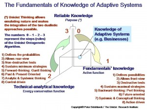 Ontology-of-the-knowledge-of-adaptive-systems