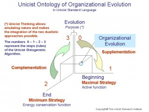 unicist-ontology-organizational-evolution