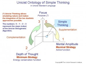 unicist-ontology-simple-thinking