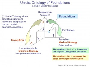 Unicist Ontology of Foundations