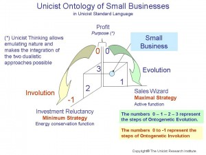 Unicist Ontology of small Businesess