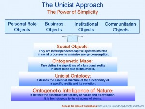 The Unicist Approach-The Power of Simplicity