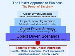 The Unicist Approach to Business-The Power of Simplicity