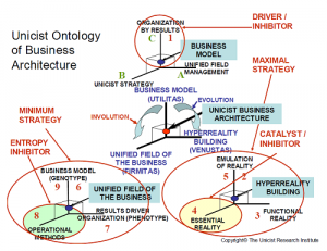 Unicist Ontology of Business Architecture