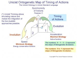 Ontogentic Map of Timing of actions