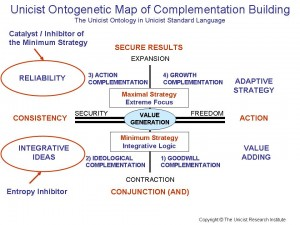 Unicist Ontogenetic Map of Complementation Building