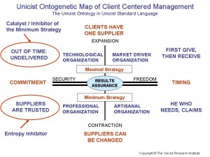 Unicist Ontogenetic Map of Client Centered Management