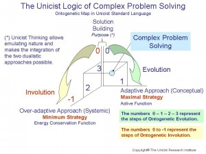 The Unicist Logic of Complex Problem Solving